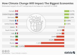 How To Chart Temperature Chart How Climate Change Will Impact The Biggest Economies