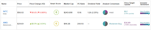 Intel Vs Amd Which Chip Stock Is The Better Buy Nasdaq