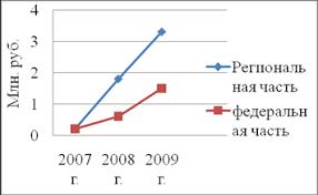 Дипломная работа Выездная налоговая проверка по налогу на прибыль  Посмотрим также диаграмму для сравнения перечислений налога на прибыль ОАО Курская фабрика технических тканей за 2007 2009 гг в бюджеты разных уровней