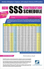 Sss Contribution Rate Increase Effective January 2014