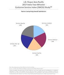 Improved Communication Essential To Enhance Customer Satisfaction