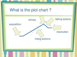 Maniac Magee Plot Chart Stories Are Lame Without It Ppt Download