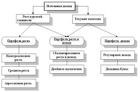 Дипломная работа и управления портфелем ценных бумаг формирование и управление портфелем ценных бумаг учебник