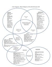 Judaism Christianity And Islam Venn Diagram Venn Diagram Major Religions Of The World Answer Key