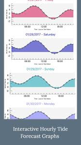 High Tide Charts And Graphs Apprecs