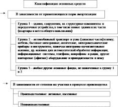 Реферат Основные фонды предприятия  Рисунок 2 Классификация основных фондов
