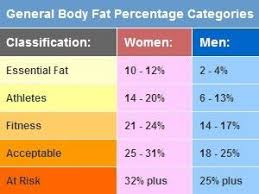 Healthy Body Fat Percentage Chart Everything You Need To Know Simplified About Body Fat