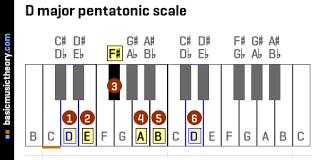 Basicmusictheory Com D Major Pentatonic Scale