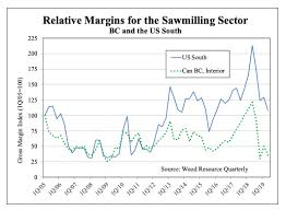 Sawmill Profit Margins Have Fallen Substantially In North