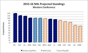 Projecting 2015 16 Nhl Standings By Identifying The Best