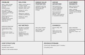 Startup Business Plan Sample Lean Startup Business Plan Template Infiscale Designs
