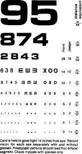 Smartphone Eye Chart Warning On Inaccurate Rosenbaum Cards For Testing Near