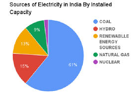 Pie Chart Showing Of Distribution Of Power Sources The