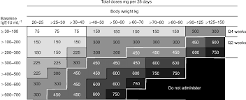 Xolair Dosing Chart Asthma Which Patients Should Be Treated With Anti Ige European