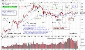 Gold In Dollar Chart Gold V Dollar Wyckoff Power Charting Stockcharts Com