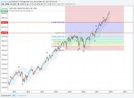 Fibonacci Levels On S P 500 Futures Agree With Fan Para