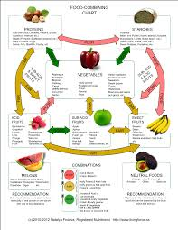 Bed Food Combining Chart The Secret Of Food Combining That Helps Prevent Bloating