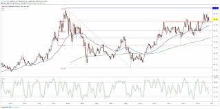 Verizon Share Price Chart Verizon Stock Trading Higher Despite Mixed Quarter