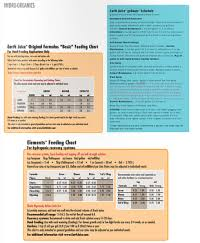 Bio Oregon Feed Chart Nutrient Packages