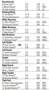 Missouri Depth Chart Missouri At Arkansas Mizzou Releases Depth Chart Rock M