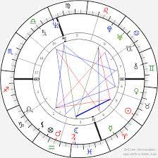 Leonardo Da Vinci Birth Chart Horoscope Date Of Birth Astro
