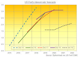 Bullionvault Chart Gold Gold Price Hits 1 Month High As Us Fed Defies J P Morgan On