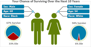 Cancer Risk By Age Chart Know Your Chances Interactive Risk Charts Srp Dccps Nci Nih