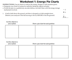 Charts Related To Physics Energy Pie Charts Physics Blog