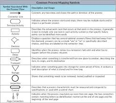Common Process Mapping Symbols Lean Methods Group