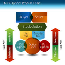 A Guide To Trading Binary Options In The U S