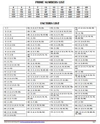 Greatest Common Factor Chart Printable Free Printable Factors And Prime Numbers List Factors List