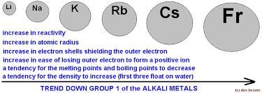 Metals Vs Nonmetals Venn Diagram Periodic Table Groups Periods Trends Patterns Comparison