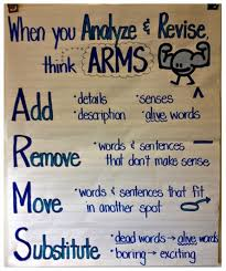 Arms And Cups Anchor Chart Unfolded Revise And Edit Anchor Chart Cups And Arms Or