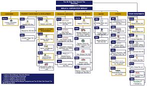 Gamuda Organization Chart Investing And Entrepreneurship Vince Beh Berjaya Sports