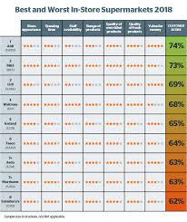 Hdtv Chart Qualified Posh Offer Chart Hdtv Distance Viewing Chart