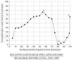 World Per Capita Income Chart Relative Gain In Real Per Capita Income By Global Income