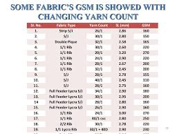 Some Fabrics Gsm Is Showed Withsome Fabrics Gsm Is Showed
