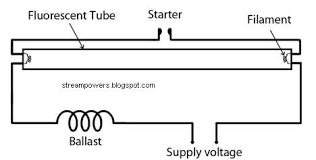 similiar led wiring diagram for fluorescent lighting keywords simple fluorescent light wiring diagram tube light circuit circuit