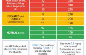 A1c Levels Chart Type 2 Diabetes A1c Levels Chart Type 2 Diabetes Chartreusemodern Com