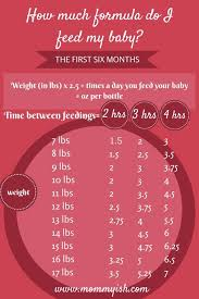 How Much Formula For Newborn Chart The New Parents Formula Feeding Chart For The First Six
