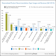 E Commerce Chart Ecommerce Chart The Most Effective Types Of Personalized