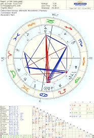 Art Astrology Januari 2012