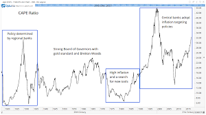 Cape Ratio Charts Show Why The Stock Market Isnt Overvalued