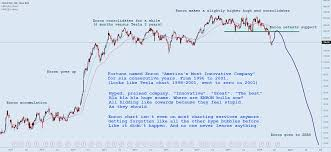 Enron Stock Price Chart Tesla Enron Striking Similarities For Nasdaq Tsla By