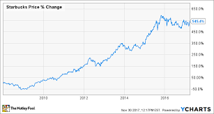 Starbucks Stock Price Chart How To Buy Starbucks Stock And Why You Should Want To The