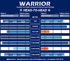 Hero Charts Nhl Galaminis Warrior Charts How To Use Them With A Winnipeg