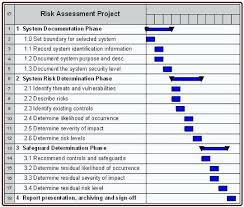 Security Risk Assessment Template Beauteous Audit Risk Assessment Template