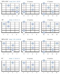 Major 7 Chords Guitar Chart 7th Guitar Chords Theory Charts Bellandcomusic Com