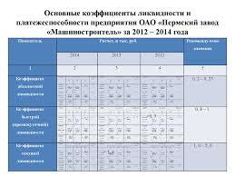 Анализ платежеспособности и ликвидности предприятия Анализ ликвидности организации диплом