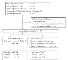 Pathophysiology Of Pulmonary Tuberculosis In Flow Chart Figure 1 From Detection Of Mycobacterium Tuberculosis Mtb